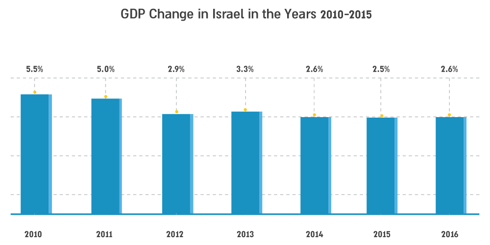 photo: GDP Change in Israel in the Years 2010-2015