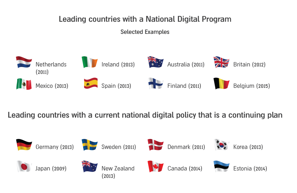 photo: Leading countries with a National Digital Program