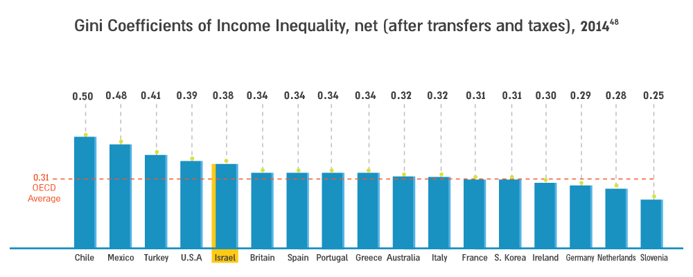 photo: Gini Coefficients of Income Inequality, net (after transfers and taxes), 2014