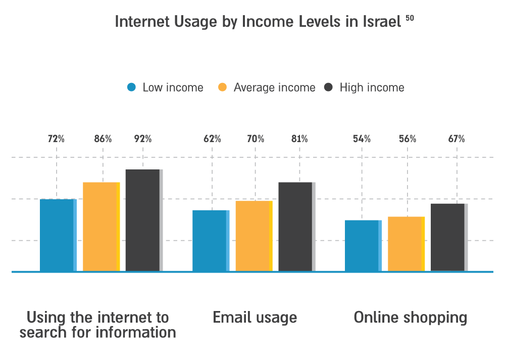 photo: Internet Usage by Income Levels in Israel 50